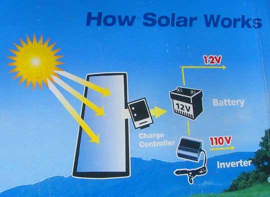Running A Refrigerator On Solar Power